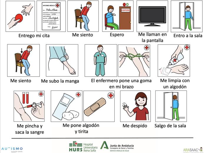 Carteles de extracción de sangre