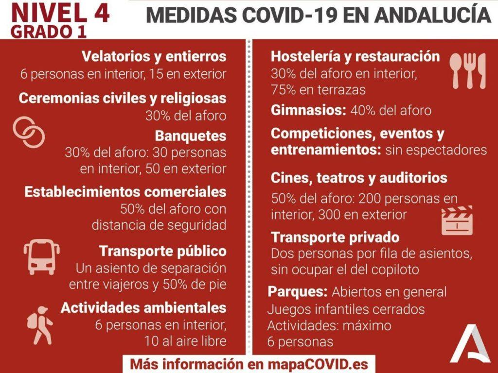 Medidas Covid-19 en Andalucía, nivel 4