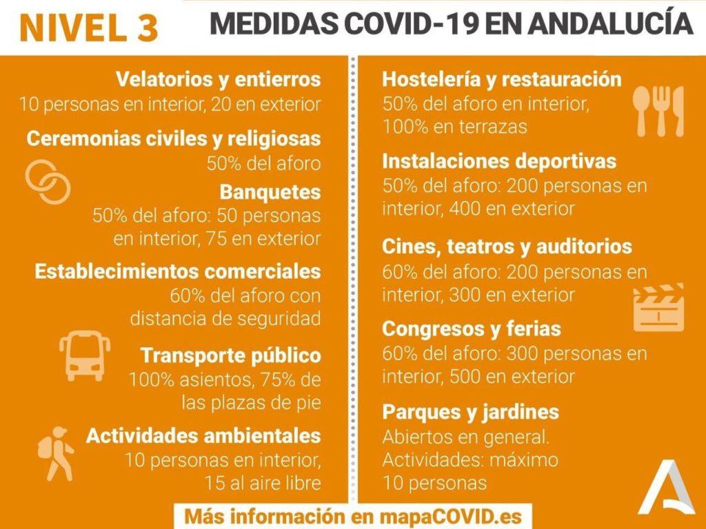 Medidas Covid-19 en Andalucía, nivel 3